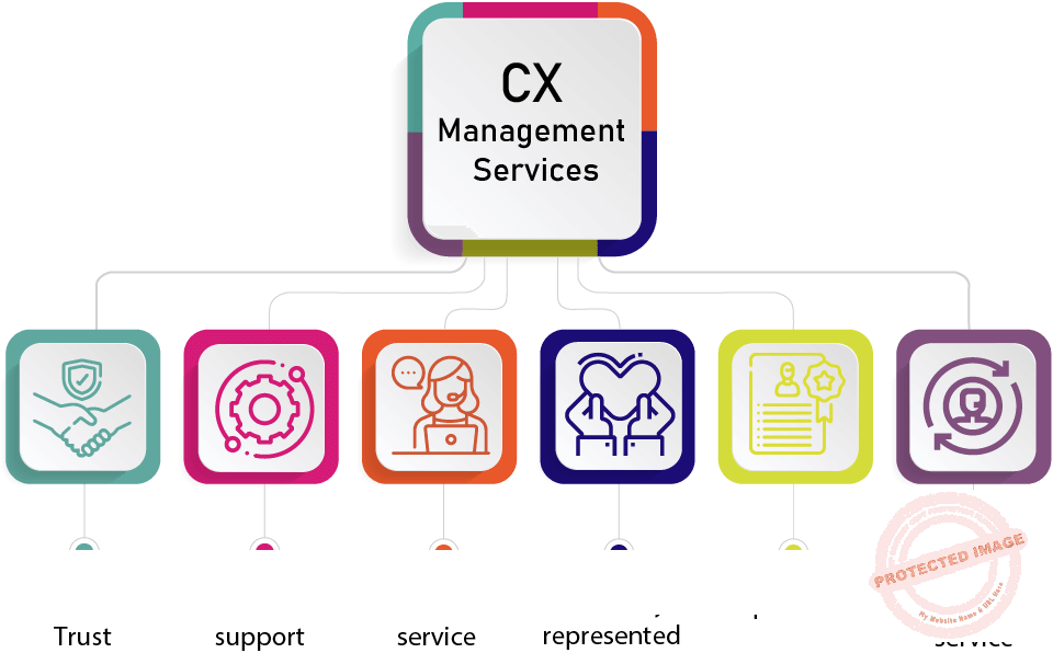 CX Management Services In Bangladesh keep and strengthen your relationship with customers