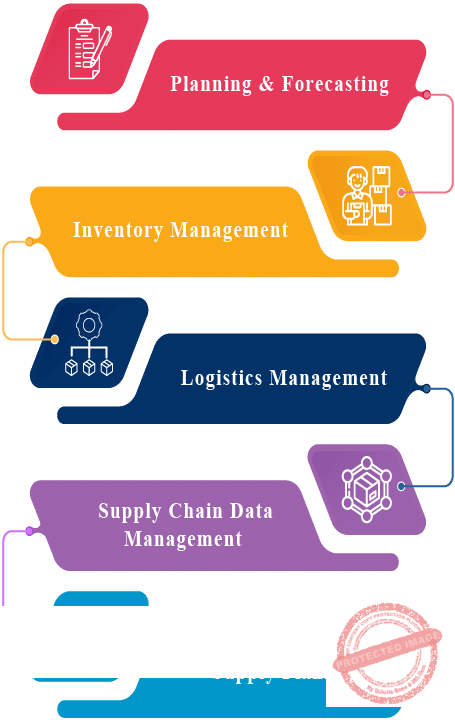 Supply Chain Management Services In Bangladesh